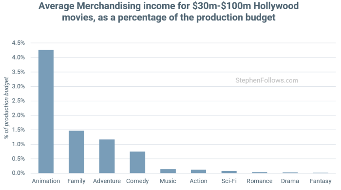 How films make money from merchandising
