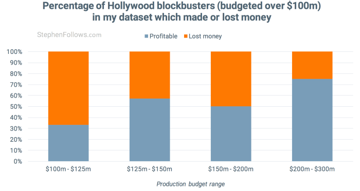 How movies make money - percentage which were profitable