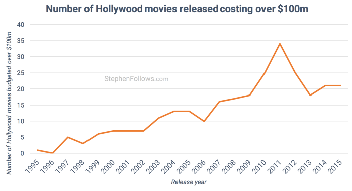 Number of Hollywood blockbuster released
