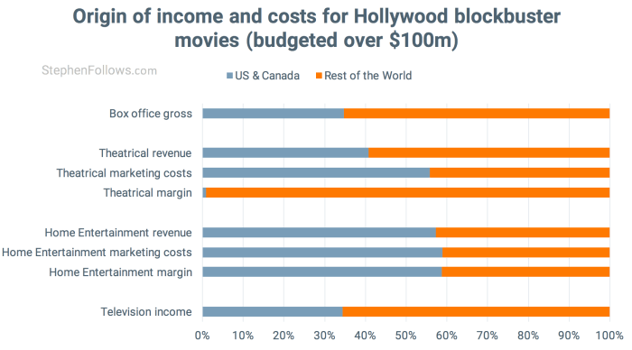 Origin of income and costs for Hollywood movies