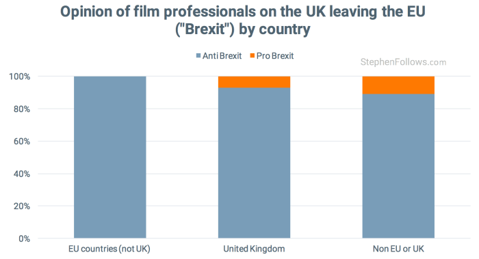 Post-Brexit UK film opinions by country