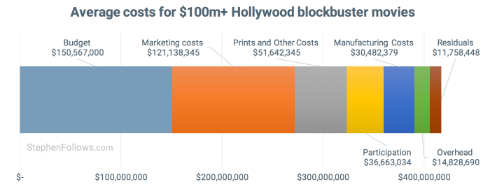 how movies make money - Average costs for Hollywood blockbuster