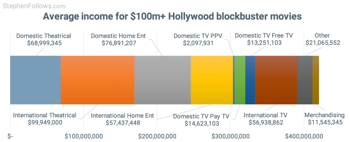 how movies make money - Average income for Hollywood blockbuster