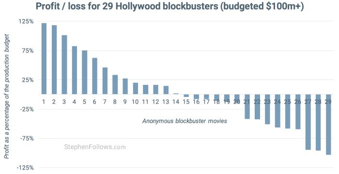 how movies make money