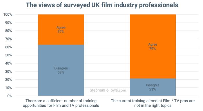 UK film industry survey