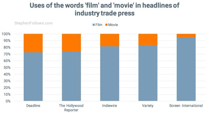 film movie industry press
