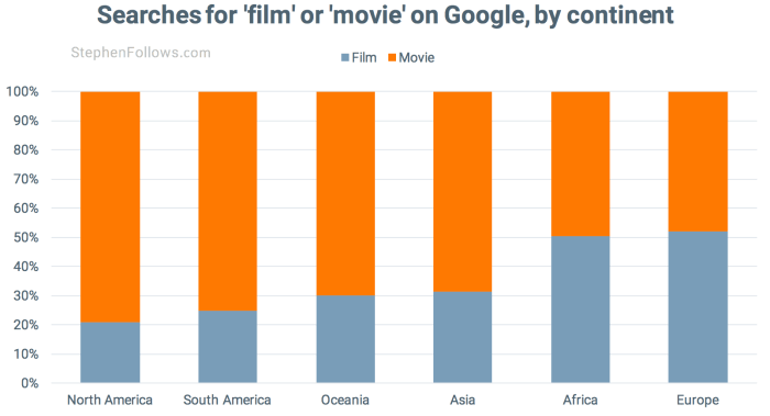 film vs movie by continent