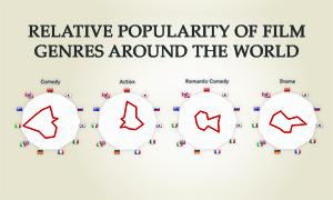 Movie genres around the world