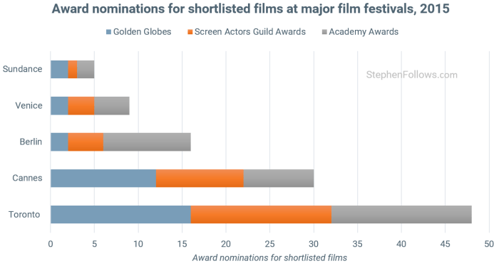 Toronto International Film Festival awards