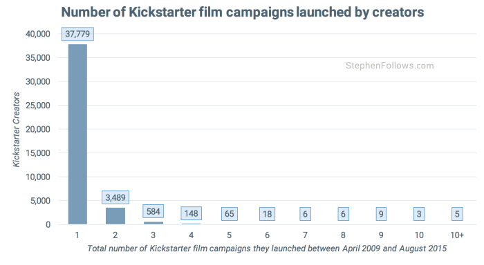 number-of-multiple-crowdfunding-campaigns