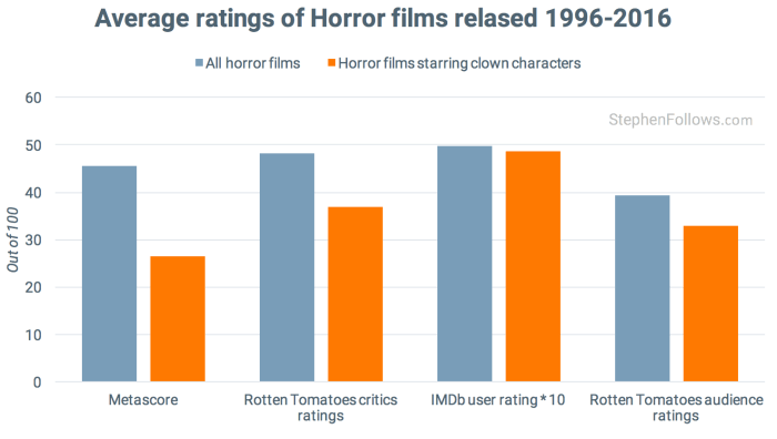 clowns-in-movies-critics-ratings