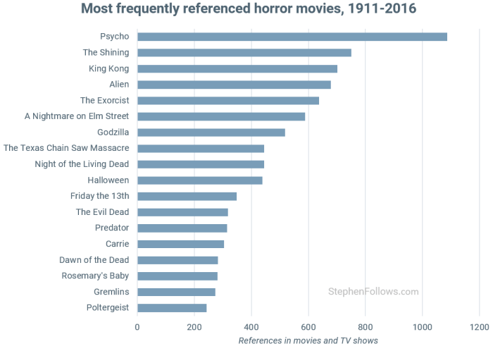 culturally-important-horror-movies