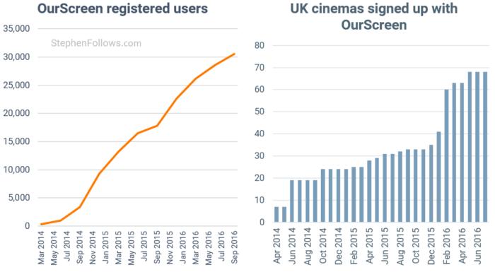 ourscreen-cinemas-users-film-exhibition