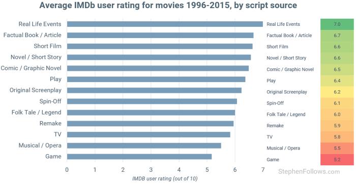 movies-based-on-true-stories-imdb