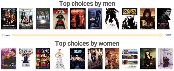 Age of cinema audiences - ageing