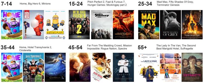 Age of cinema audiences - quiz