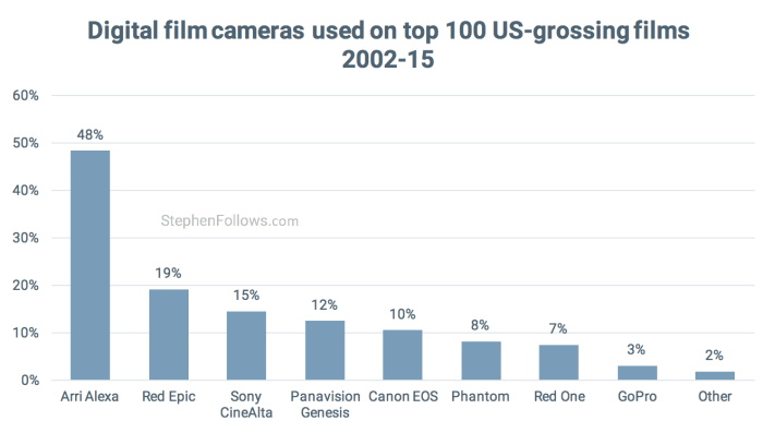 digital-cameras-used-by-hollywood