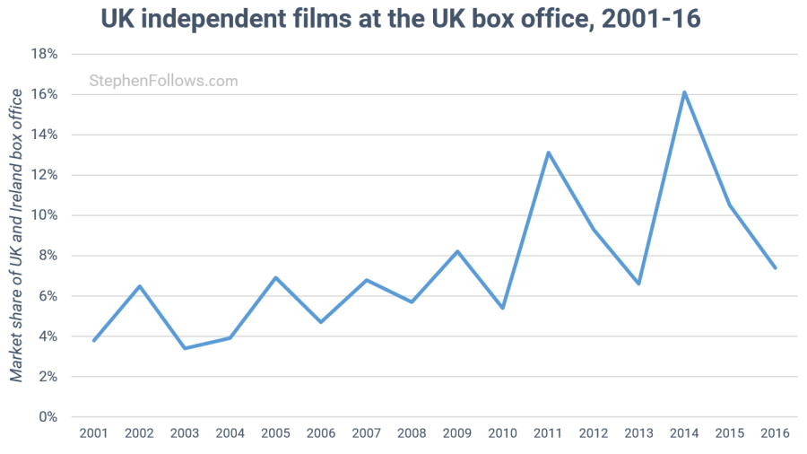 State of UK film indie films at UK box office