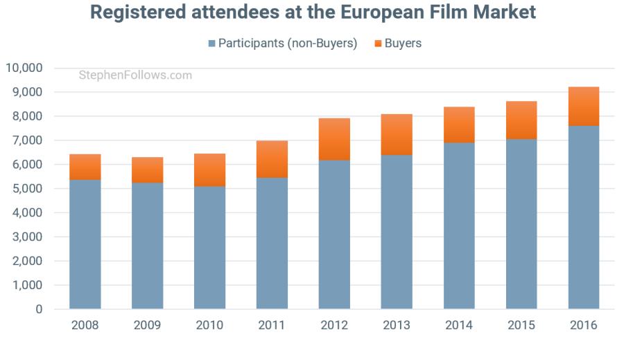 European Film Market attendees