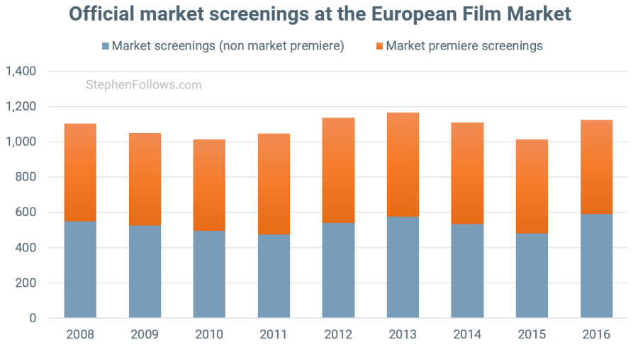 European Film Market market screenings