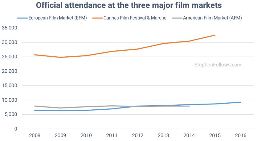 European Film Market vs AFM and Cannes