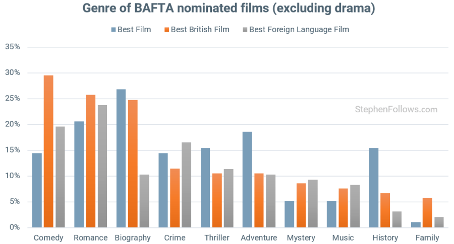 Genre of BAFTA award nomniees