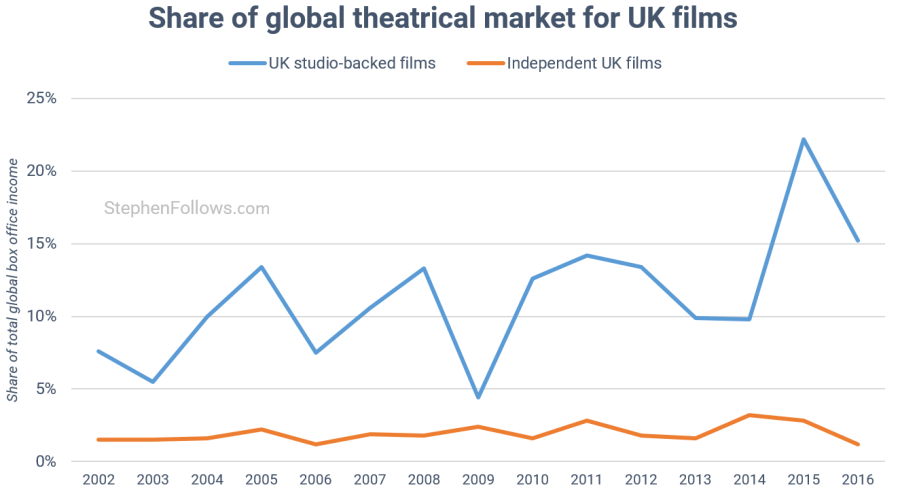 Global theatrical market for UK films