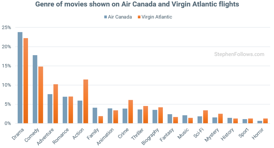 In-flight movies by genre