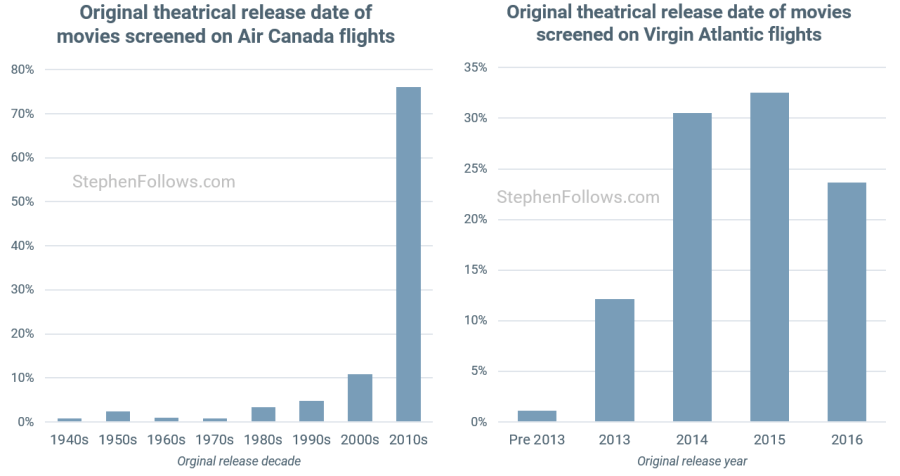 In-flight movies by original release year