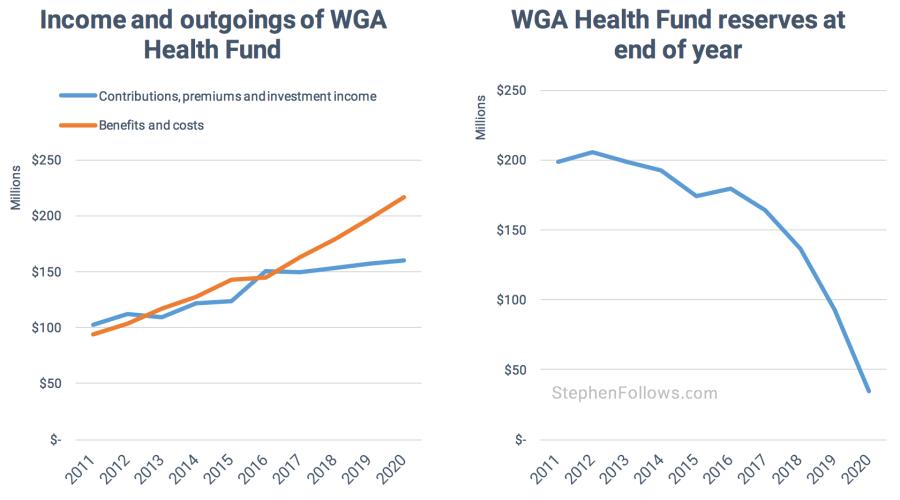 Writers Strike WGA Health fund