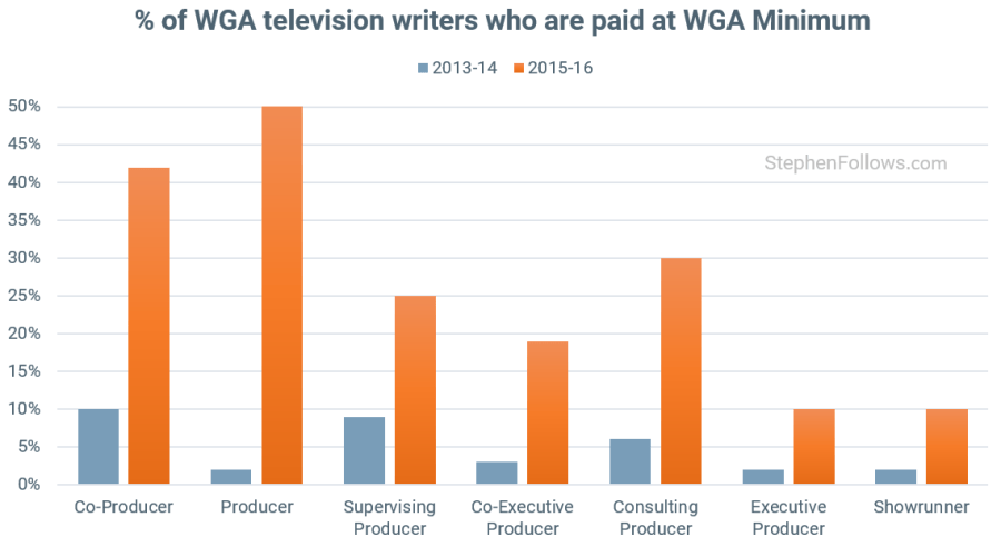 Writers Strike WGA TV writers at min