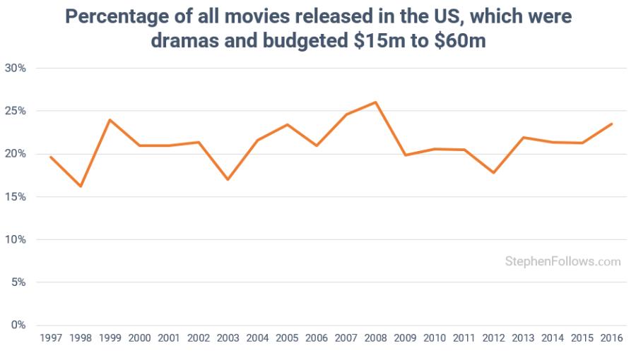 mid-budget drama movies 1997-2016
