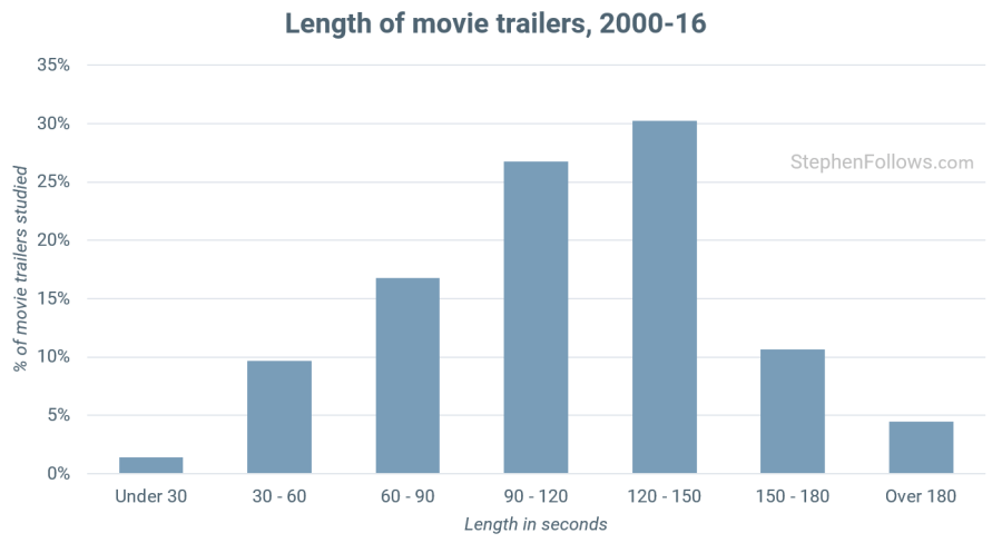 Just Under A Third Of Movie Trailers Are Between Two And Two And Half Minutes Long