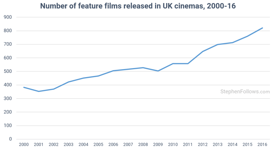 How many films are released each year? | Stephen Follows