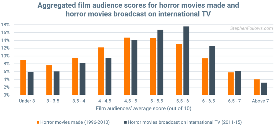effects of sex and violence in movies in Toledo