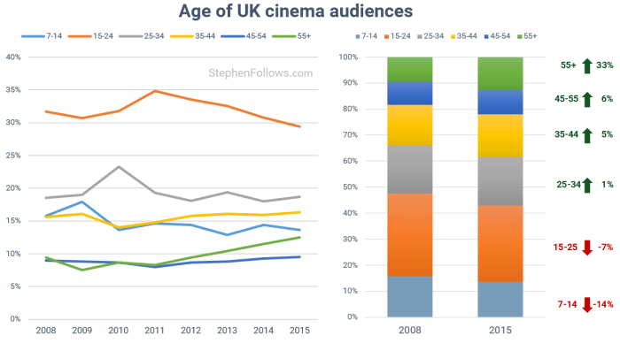 film-trends-age-of-cinema-audience-in-uk