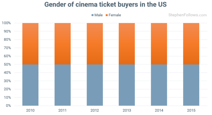 film-trends-age-of-cinema-audience-in-us