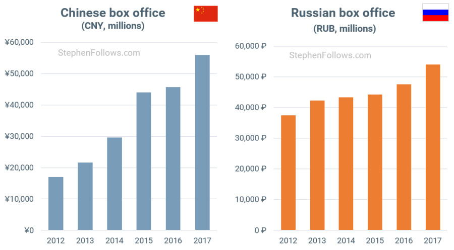 Are cinema box office takings rising or falling? | Stephen
