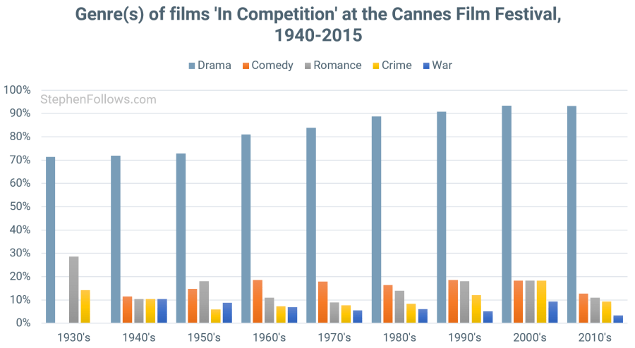 48 trends reshaping the film industry: Part 4 – Industry
