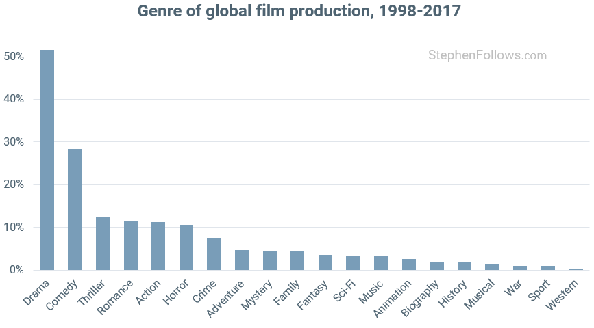 Genre trends in global film production | Stephen Follows