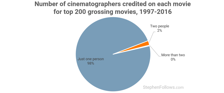 How does the use of the terms 'cinematographer' and