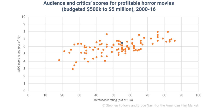 What the data says about producing low-budget horror films