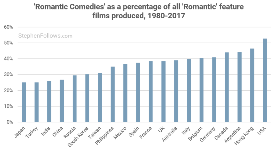 Are romantic comedies dying? | Stephen Follows