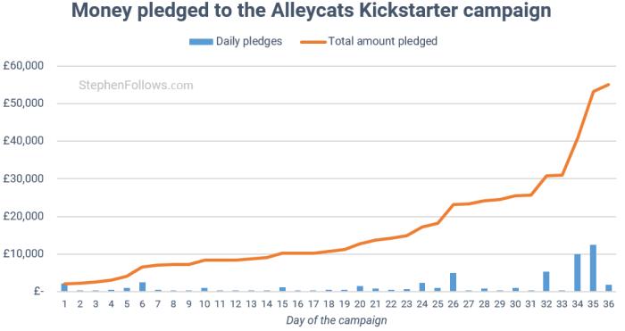 film financing Kickstarter pledged