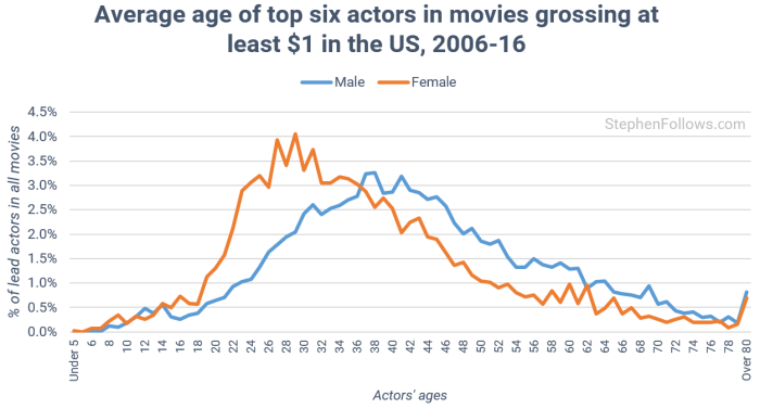 age-of-actors-by-gender