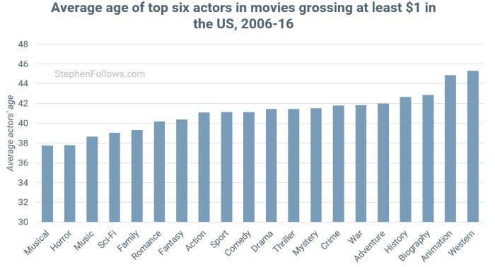 age-of-actors-by-movie-genre