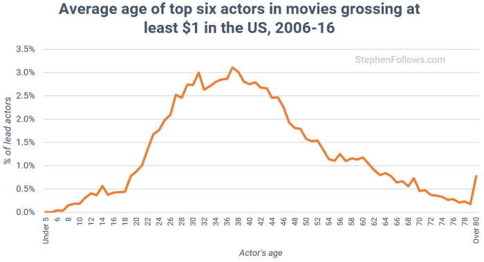age-of-actors-in-all-movies-2006-15
