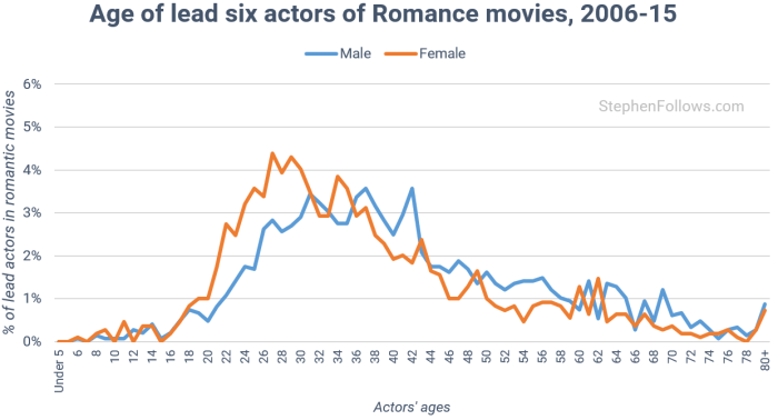 age-of-actors-in-romantic-movies