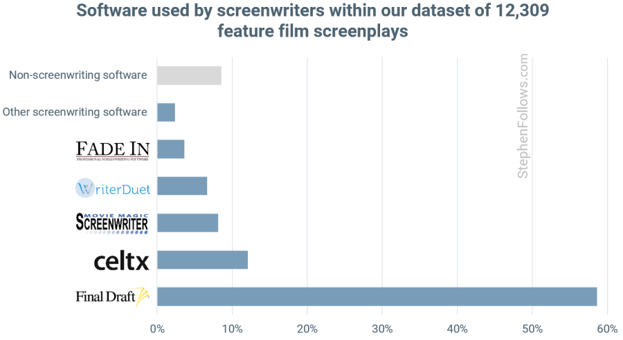 Who dominates the screenwriting software market? | Stephen Follows