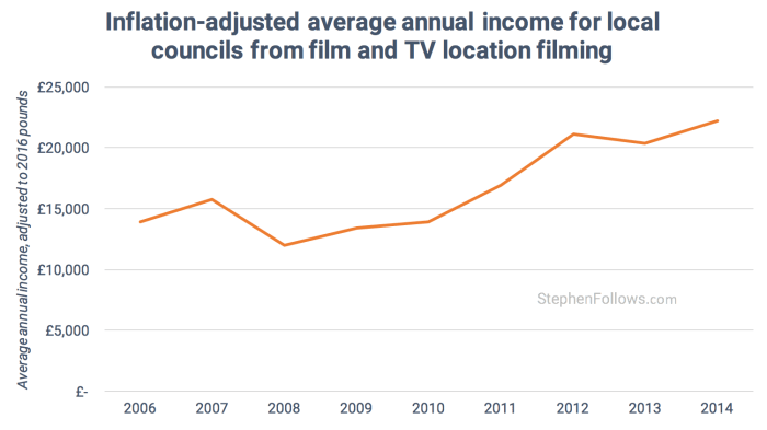 average local councils earn from location filming